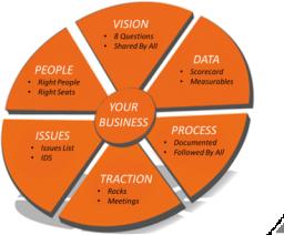Clear Horizon Leadership | EOS